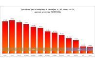 Недвижимость Барнаула: итоги полугодия
