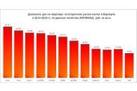 Цены на квартиры в Барнауле снизились на 0,9%