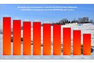 Динамика цен на квартиры в Барнауле в феврале