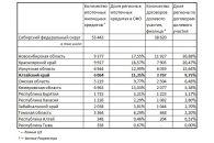 Алтайский край на четвёртом месте в СФО по покупке новостроек