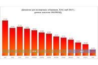 В Барнауле продолжают снижаться цены на квартиры
