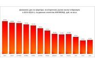 В Барнауле выросли цены на квартиры